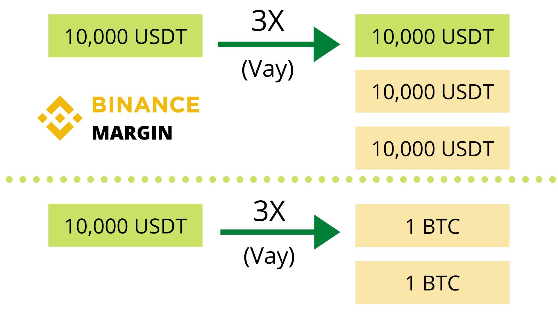 giao-dich-margin-binance-2